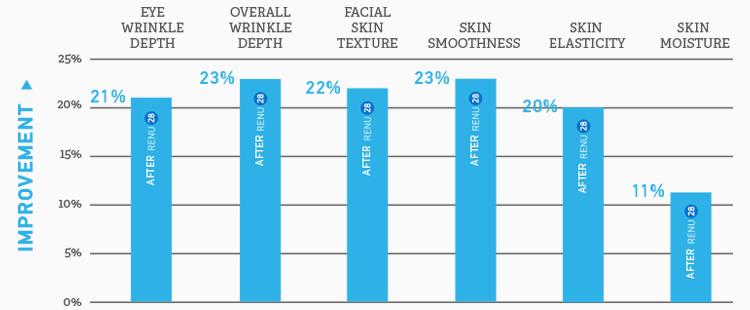 RENU 28 Proven Results
